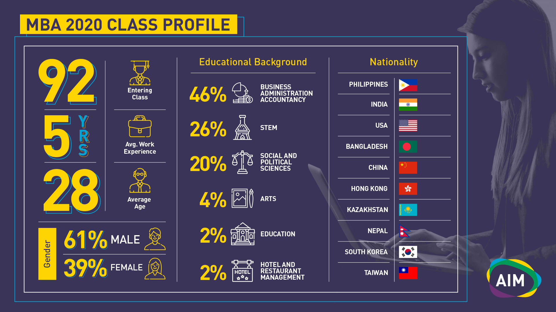 MBA 2019 at a Glance Infographics