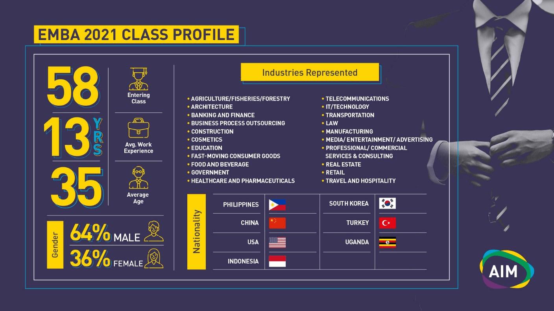 EMBA 2021 Class Profile Infographics